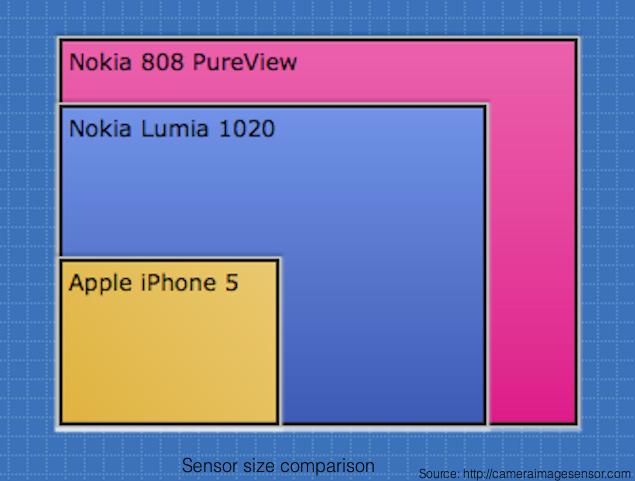 sensor_size_comparison.png