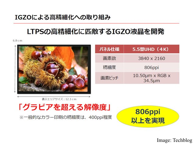 Sharp Unveils 5.5-Inch 4K Smartphone Display With Record 806ppi Pixel Density