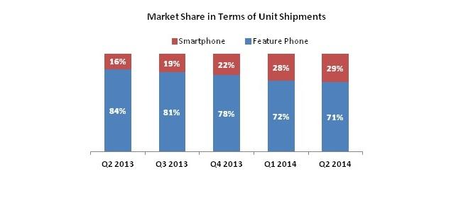 smartphone_shipments_bar_chart.jpg