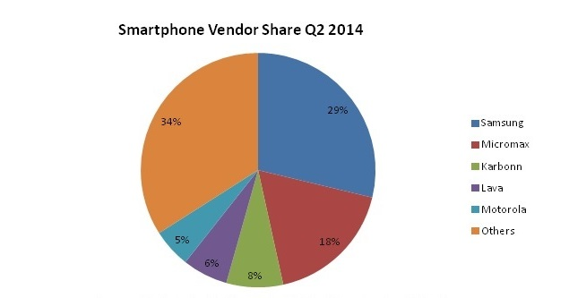 smartphone_vendor_pie_chart.jpg