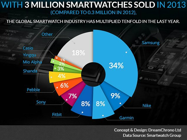 Samsung, Pebble Account for 96 Percent of Smartwatch Sales in the US: NPD