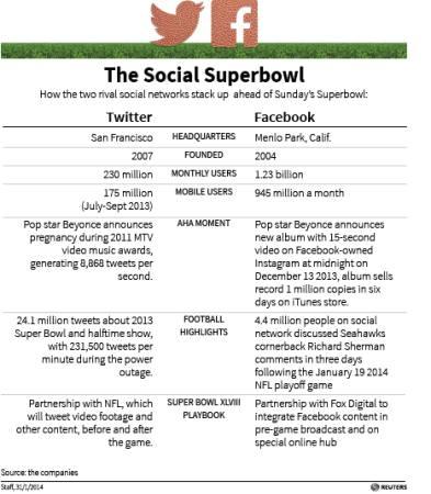 social_superbowl_graphic_reuters.jpg
