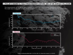 ESA Says Philae and Rosetta Find No Magnetic Field on Comet 67P