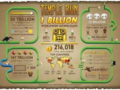 Temple Run Reaches One Billion Downloads Milestone: Imangi Studios