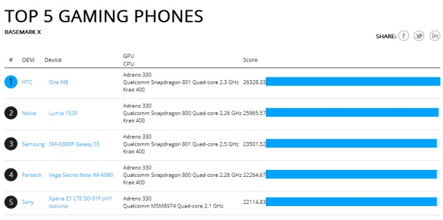 top_5_gaming_phone_rightware.jpg