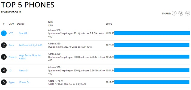 All New HTC One aka HTC M8 tops CPU and gaming benchmarks