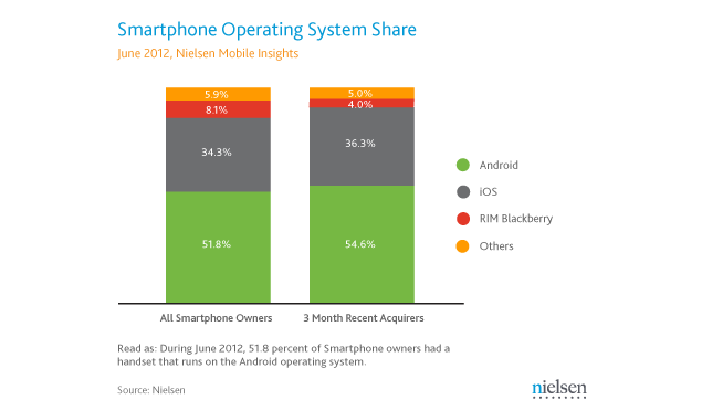 2 of 3 Americans buy a smartphone, Android continues to lead