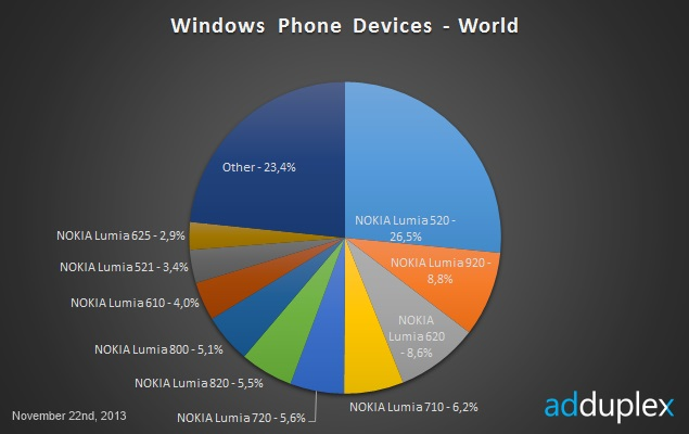 windows-phone-marketshare-global-635.jpg