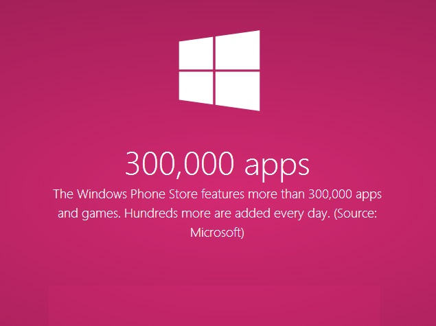 Microsoft Says Windows Phone Store Now Has More Than 300,000 Apps