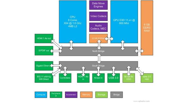 xbox-specs-diagram.jpg