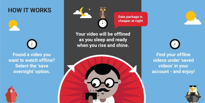 YouTube Starts Rolling Out 'Smart Offline' Feature in India