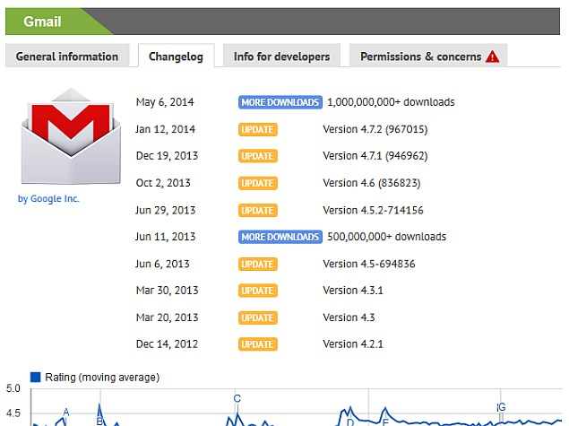 Gmail Becomes the First Android App to Hit 1 Billion