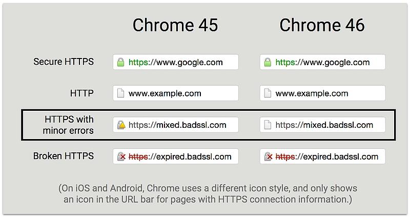google_chrome_45_46_compare_https_icon_blog.jpg