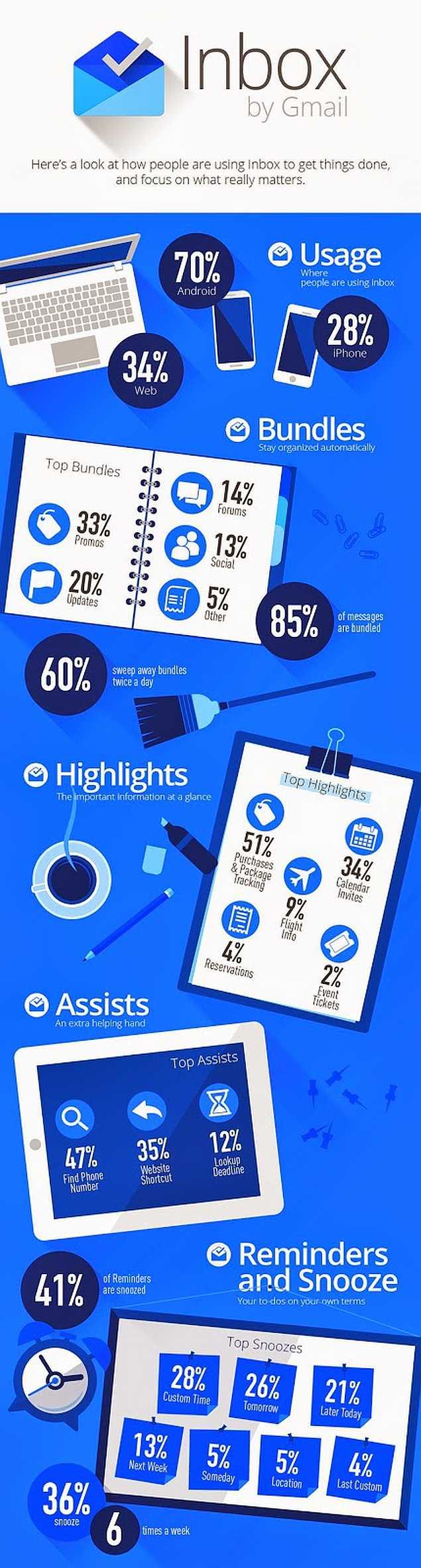 google_gmail_inbox_stats_infographic_blog.jpg