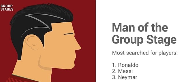 google_search_trends_group_stage_world_cup_players.jpg