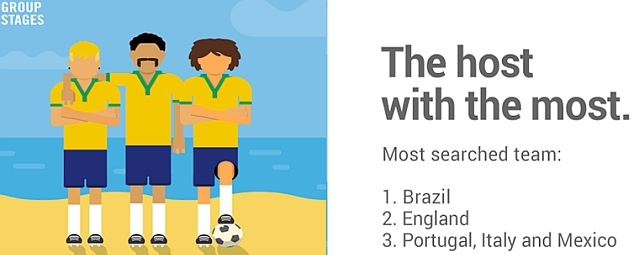 google_search_trends_group_stage_world_cup_teams.jpg