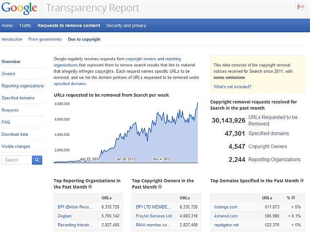Google Gets Over 1 Million Copyright-Based URL Removal ...