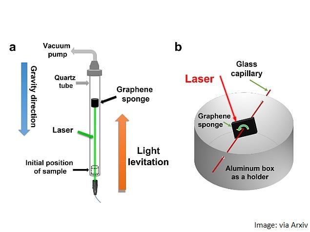 graphene_sponge_diagram_pdf_arxiv.jpg