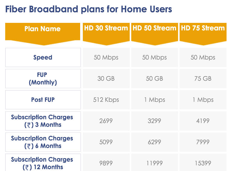 India 39 S Fastest Broadband Internet Service Providers