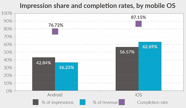 impression_share_completions_rates_opera_mediaworks.jpg