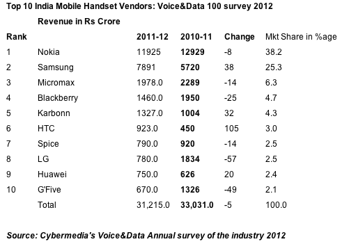india_top_10_mobile_vendors.png