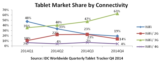indian_tablet_market_by_connectivity_idc_india.jpg
