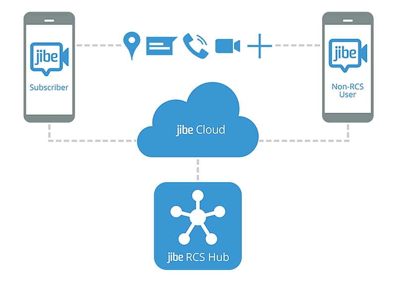 Google Buys Jibe Mobile To Bring Sms Replacement Rcs Tech To Android Technology News