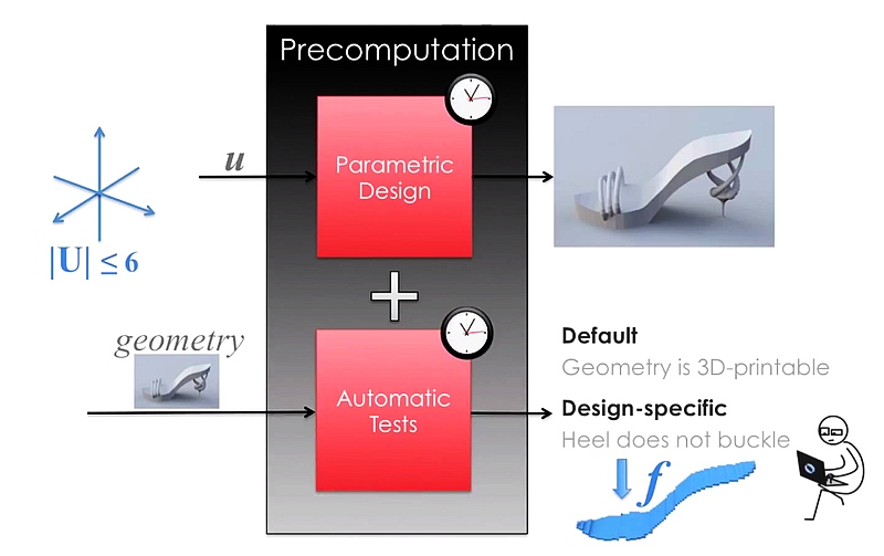 New Modelling Tool Designed to Make 3D Printing Easier, Faster