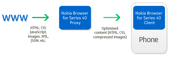 nokia_xpress_browser_proxy.png