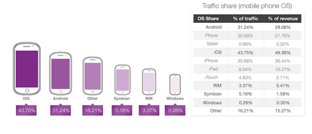 Apple's iOS leads in mobile ad traffic and monetization: Opera