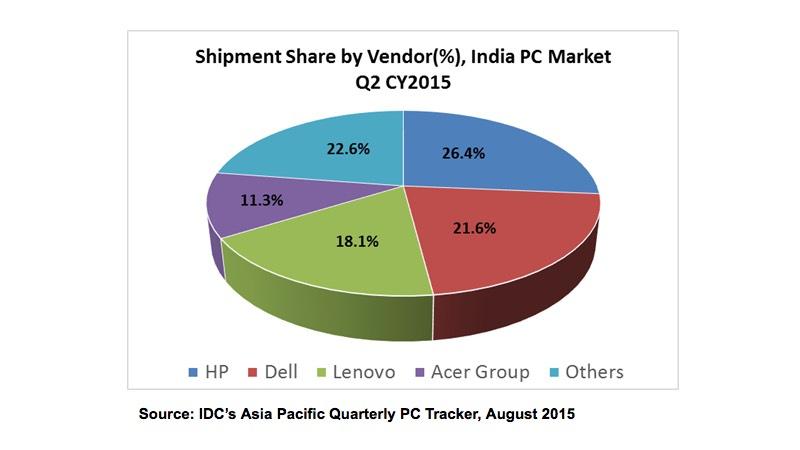 pc_shipments_q2_2015_idc.jpeg