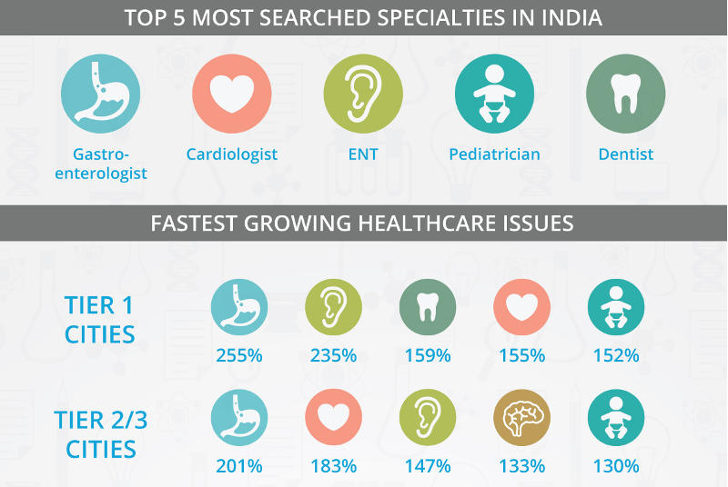 Practo's 2015 Healthcare Map Reveals What's Making India Sick