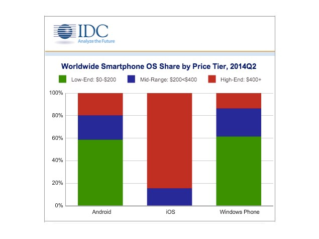 Quarterly Smartphone Shipments Top 300 Million; Android Extends Lead: IDC