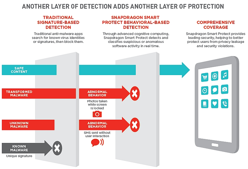 Qualcomm Snapdragon 820 SoC 'Smart Protect' Feature Detailed
