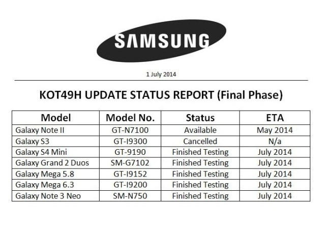 Samsung's Android 4.4.2 KitKat Update Schedule Tipped for 5 Smartphones