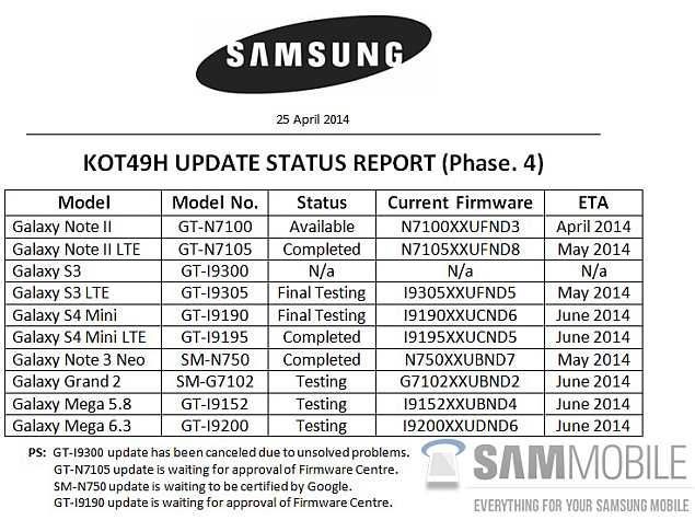 List of Samsung Galaxy Phones Due to Receive Android 4 4 2 Update