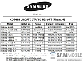 List of Samsung Galaxy Phones Due to Receive Android 4.4.2 Update Leaked