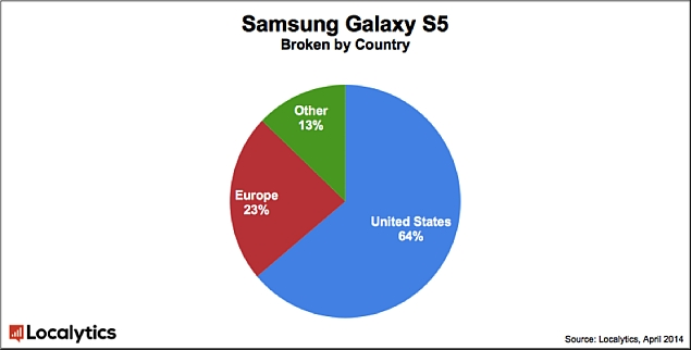 samsung_galaxy_s5_chart_apple_iphone_5s_comapred_localytics2.jpg
