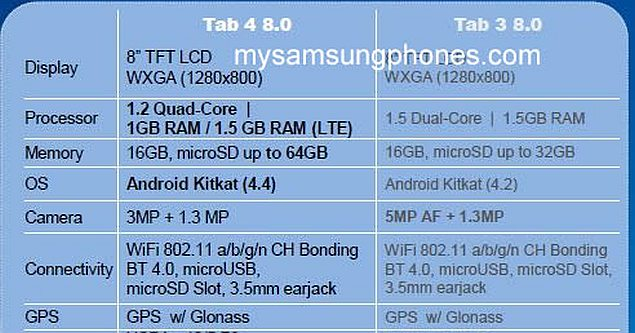 Three Samsung Galaxy Tab 4 tablets purportedly leaked with specifications