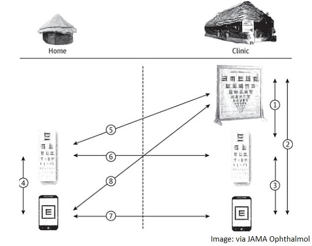 smartphone_based_eye_testing_diagram_jama_ophthalmol.jpg