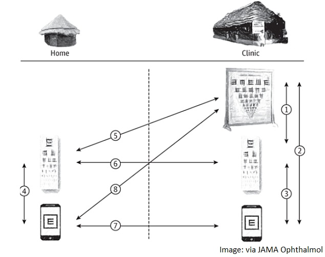 New App Lets Ophthalmologists Conduct Eye Tests Remotely