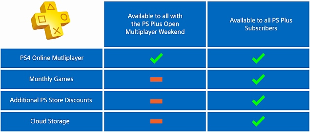 Ps4 Multiplayer Access Free For Non Ps Plus Members This