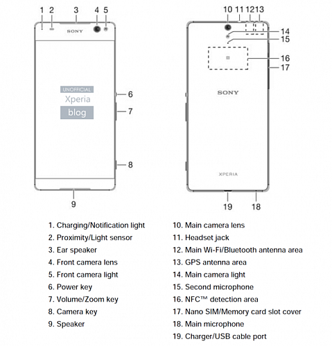 sony_xperia_c5_ultra_user_guide_features_xperia_blog.png