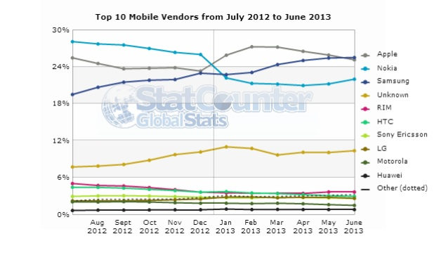 Samsung overtakes Apple in terms of mobile Internet usage: Report