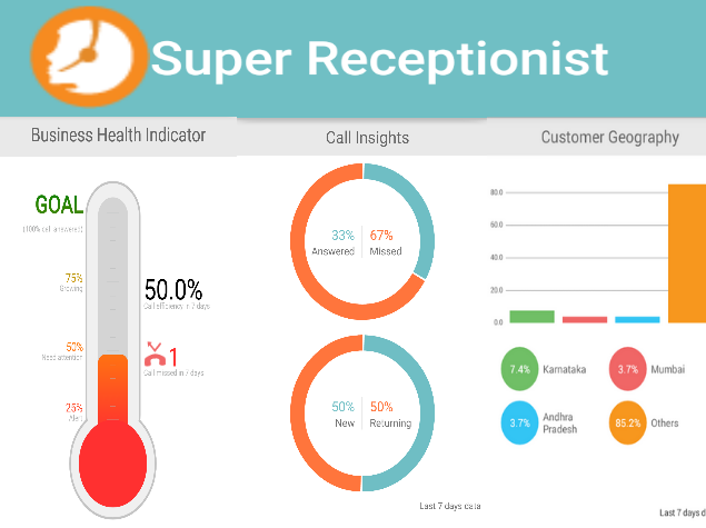 Review: Knowlarity's Super Receptionist Lets SMBs Go 'Mobile-First'