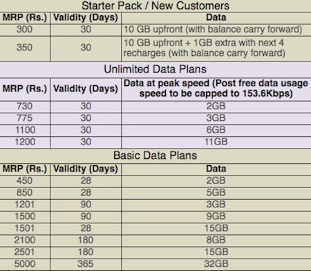 Tata Photon Max Wi-Fi Prepaid Plans