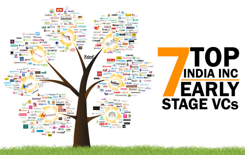 India's Top 7 Early Stage VC Firms