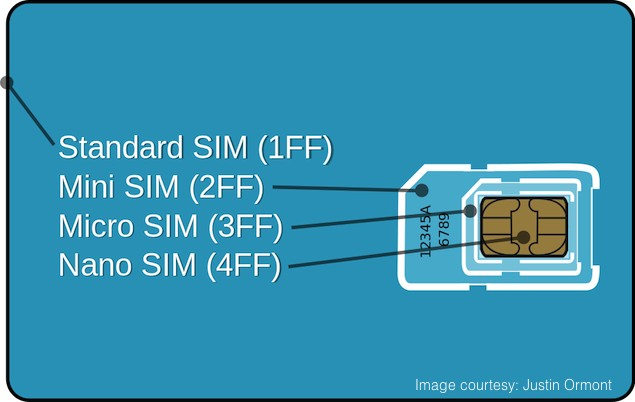 Cutting a SIM/ micro-SIM into a nano-SIM may be possible after all