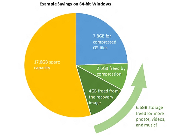 Windows 10 to Use Less Storage Space Than Previous Iterations: Microsoft