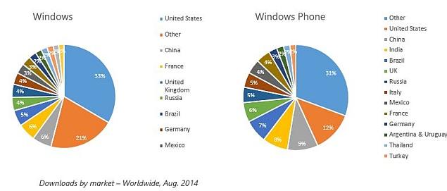windows_phone_apps_download_market_blog.jpg